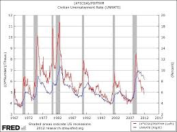 Tweaked Initial Claims Point To Falling Unemployment