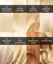 <b>Краска для волос Syoss</b> - палитра базовых блондов и ...