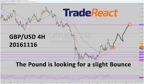 Dukascopy Live Chart Gbp Usd Can Go Either Way Tells Wilco On His Live Tv