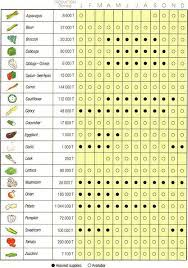 Vegetable Seasonal Chart There Is Also A Fruit One It Is