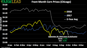 Corn Commodity Price Chart September 2018 Corn Prices Recap Farmlead Graincents