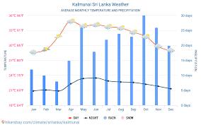 Kalmunai Sri Lanka Weather 2020 Climate And Weather In
