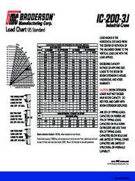 Broderson Ic 200 Series Specifications Cranemarket