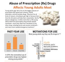 Prescription Drug Identifier Chart Abuse Of Prescription Rx Drugs Affects Young Adults Most