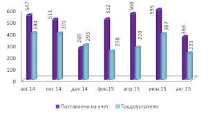 Контролируемый рынок труда Хабаровского края Тихоокеанский   по сравнению с августом 2014 года 964 чел в сравнении с июлем 2015 года уменьшилась на 15 человек Получают пособие по безработице 799 человек