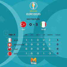 ผลบอลยูโร 2020 เมื่อคืน กลุ่ม A ตุรกี พบ อิตาลี