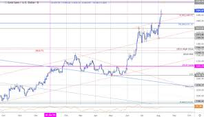 Price Of Gold Usd Chart Gold Price Outlook Xau Usd Rips Into 1500 Breakout Trade