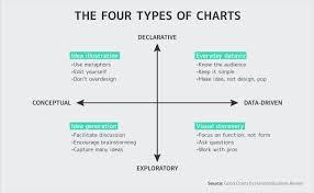 Mastering Data Storytelling 5 Steps To Creating Persuasive