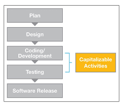 Accounting For External Use Software Development Costs In An