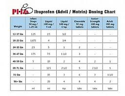 Ibuprofen Chart For Babies Dosage Charts Pediatric Healthcare Associates