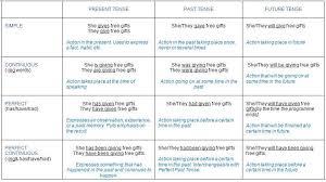 Tenses Rules Chart In English Hindi Tenses Chart Pdf Bedowntowndaytona Com