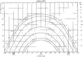 Sun Charts Example