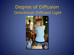 24 degree of diffusion directional diffused light
