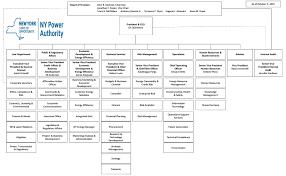 Solved Explain The Above Organization Chart Chegg Com