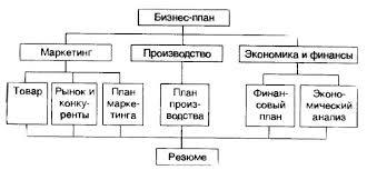 skachatsafety blog структура бизнес плана скачать бесплатно