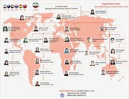 Organization Chart Ariana Tour Travel Agency