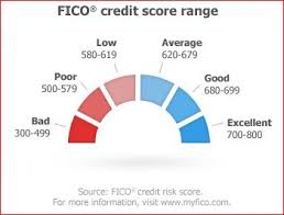 Credit Score Range Chart 2014 Four 4 Main Things All Mortgage Lenders Look At Wake