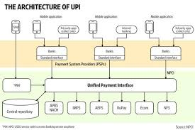 Ach Payment Process Flow Chart How Upi Works