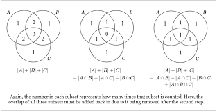 Venn Diagram Formula For 4 Sets Principle Of Inclusion And Exclusion Pie Brilliant Math