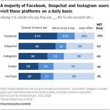 Social Media And Sleep Tuck Sleep