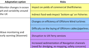 1 Example Of Adaptation Options Overlapping Different Risks