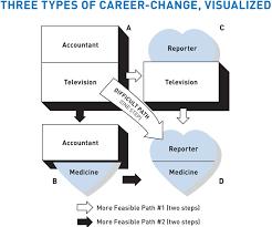 4 Ways To Change Careers In Midlife Next Avenue
