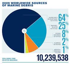 2009 Worldwide Sources Of Marine Debris Marine Debris