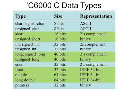 int size c number representation for ppt download