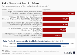 Chart Fake News Is A Real Problem Statista