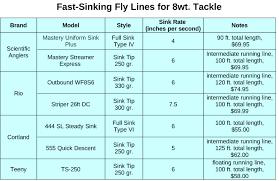 Choosing The Right Sinking Line Caseysmartt Com