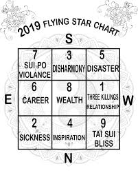 How To Use Flying Star Chart Feng Shui Tips 2019 Flying Stars 201 Feng Shui Import