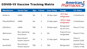 The county says its current. Covid 19 Vaccine Info For Pharmacists American Pharmacies