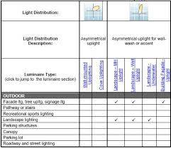 types of lighting fixtures. types of lighting fixtures p