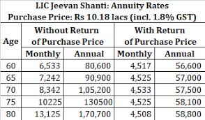 Lic Jeevan Shanti Chart Retirement Planning Staggering Annuity Purchases Can