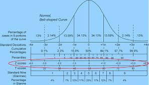 Standard Deviation Chart Z Score Z Score Definition