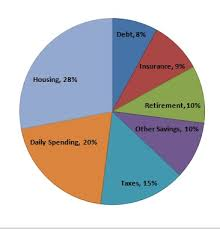 Budget Spending Pie Chart Financial Pie Chart What Should Your Ideal Budget Pie