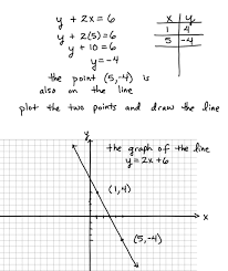 some key topics that involve graphing lines with
