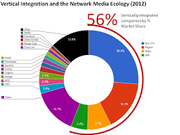 Media Concentration Chart Media And Internet Concentration Canada Mediamorphis