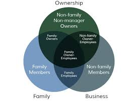A Venn Diagram Tracks Which Of The Following The Venn Diagram That Revolutionized Theories On Family