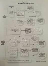 Rule Against Perpetuities Law School Finals Law School