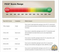 Experian Credit Score Range Chart Pay Prudential Online