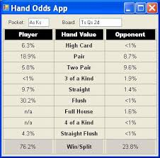 Fast Texas Holdem Hand Evaluation And Analysis Codeproject