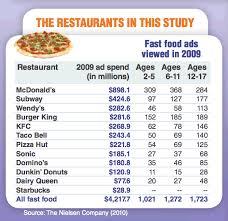 fast food advertising to children statistics and graphs fast food restaurant advertising to children