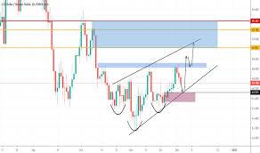 Usd Rub Chart Dollar Ruble Rate Tradingview