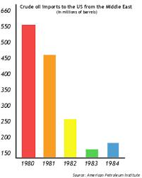 Charts Graphs And Data Process