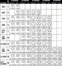 Nema Receptacle Chart Hubbell Www Bedowntowndaytona Com