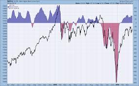 Stockcharts Free Charts Stockcharts Com Advanced Financial Charts Technical