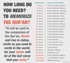 How Long Do You Need To Memorise The Entire Quran Ilmfeed