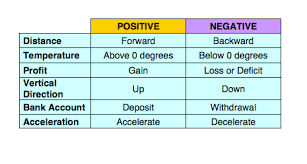 Integers Examples Learning Integers