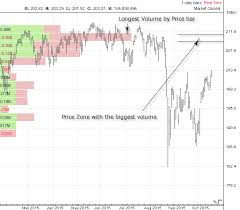 Volume By Price Technical Analysis